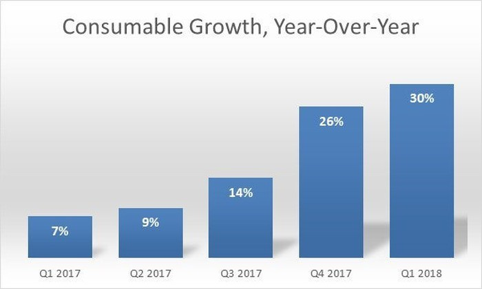 Bar chart of consumable growth.