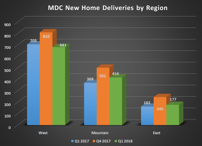 MDC new home deliveries by region for Q1 2017, Q4 2017, and Q1 2018. Shows flat year-over-year sale across all three regions.