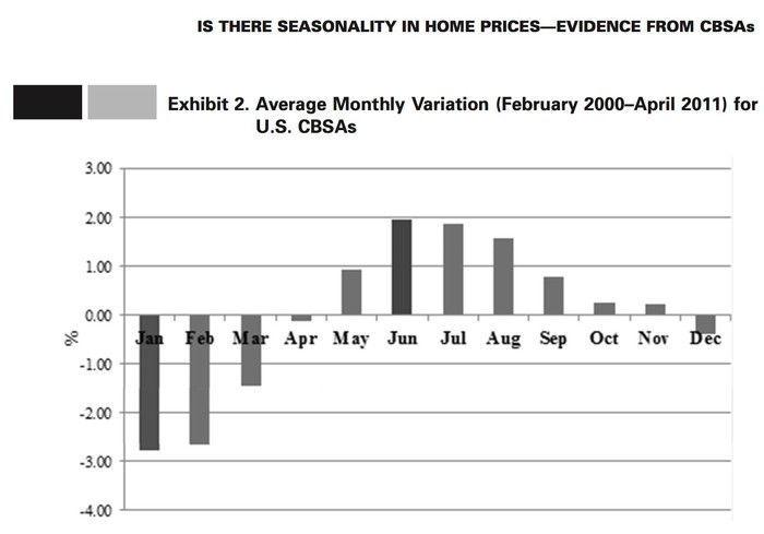 Chart showing seasonal variation in housing prices