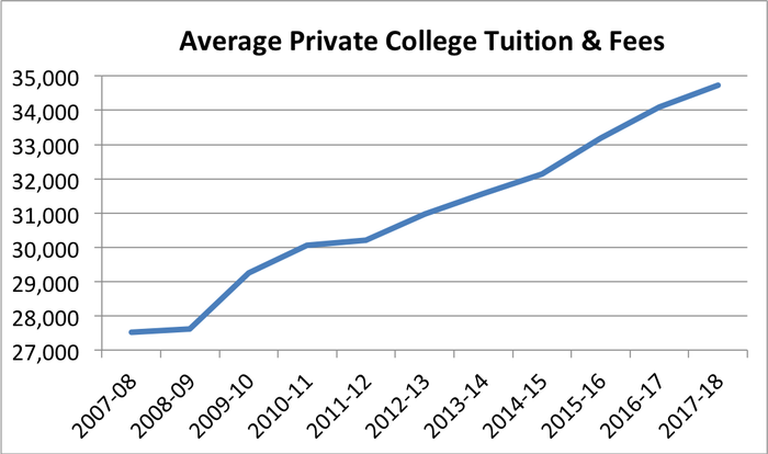 Graph of average private college tuition and fees costs.