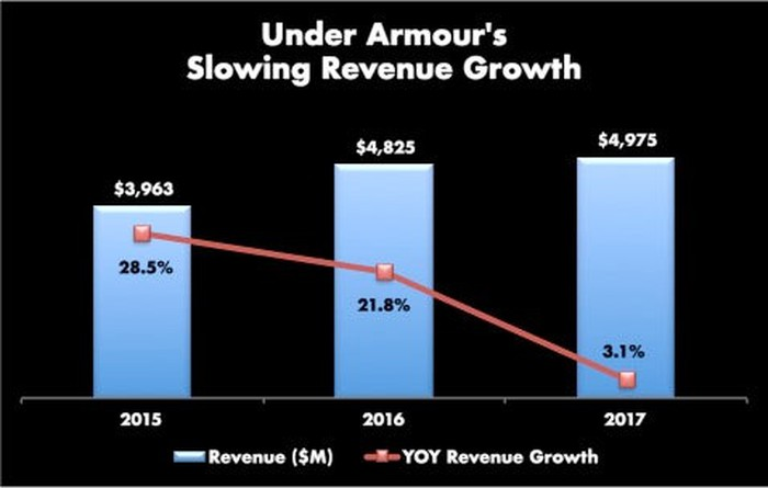 Three years of revenue for Under Armour (2015=$3.9B, 2016=$4.8B, 2017=$5.0B, with YOY growth of 28.5%, 21.8%, and 3.1% respectively for 2015, 2016, and 2017.