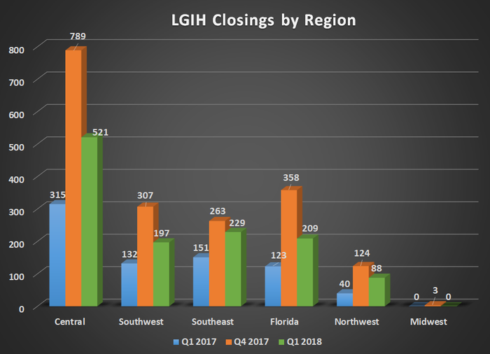 LGIH closings by region for Q1 2017, Q4 2017, and Q1 2018. Shows significant year over year growth for all segments.