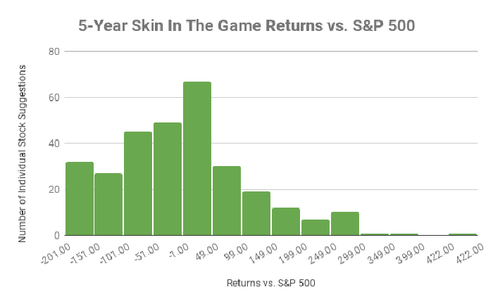 Chart showing distribution of returns vs. the S&P 500