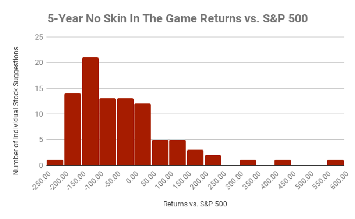 Distribution of returns vs. the S&P 500
