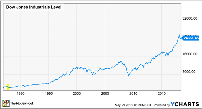 A 31-year chart of the Dow Jones Industrial Average.