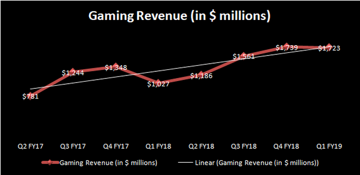 Chart showing growth in NVIDIA's gaming revenue.