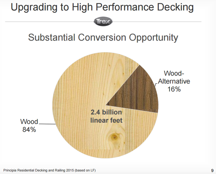 Pie chart showing wood holds 84% of decking market versus 16% for wood-alternative products like Trex.