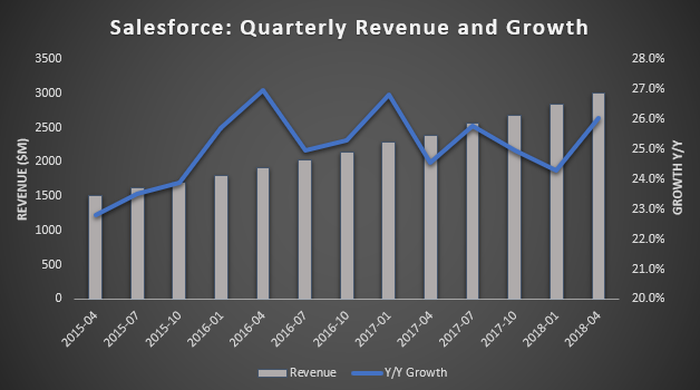 Salesforce Quarterly Revenue and Growth