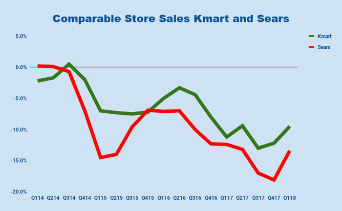 Chart of same store sales at Sears and Kmart