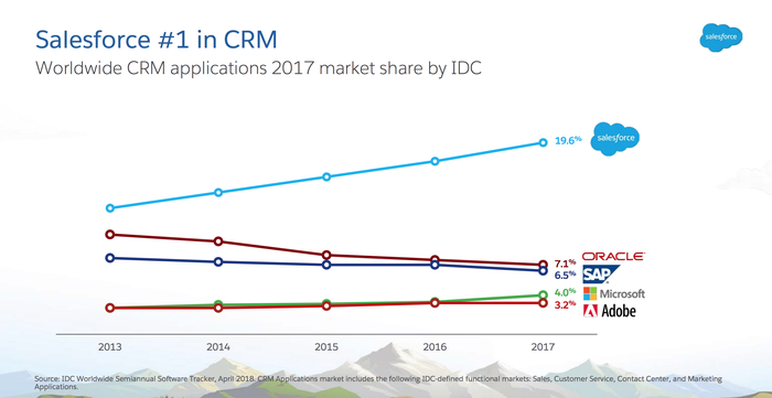 Salesforce market share rose to 19.6% in 2017, compared to 7.1% for Oracle, 6.5% for SAP, 4% for Microsoft, and 3.2% for Adobe.