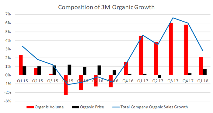 3M organic growth composition