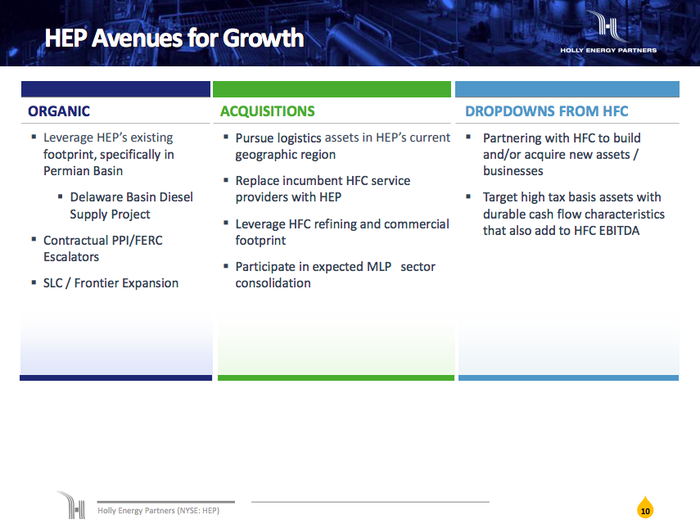 A graphic showing the ways in which Holly Energy hopes to grow, including organic spending plans, acquisitions, and future dropdowns/co-investments from its parent, HollyFrontier