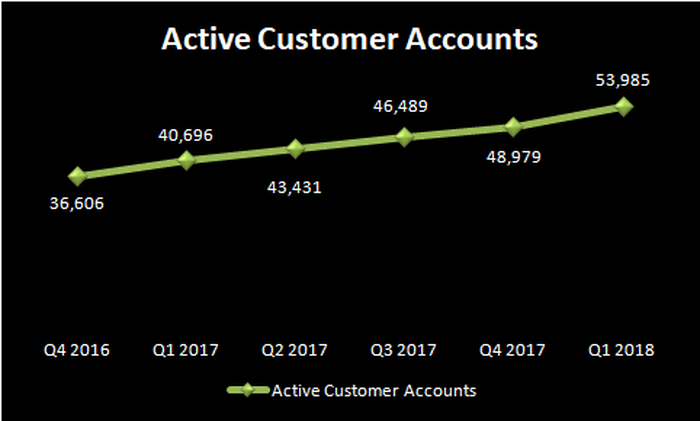 Chart showing growth in Twilio's active customer accounts.