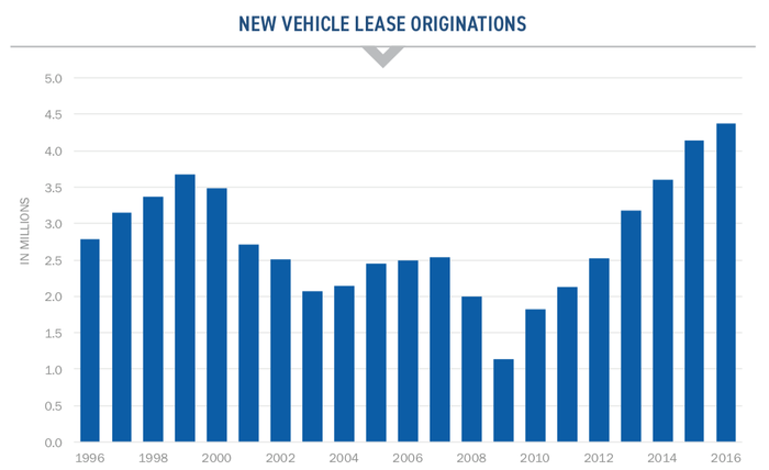 A bar chart showing increasing rates of car leasing over time.