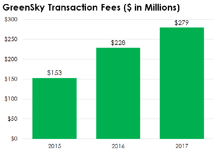 Bar chart of GreenSky's transaction fees from 2015 to 2017