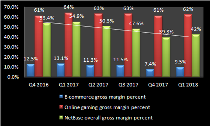 Chart showing the impact of weak e-commerce gross margins and declining gaming margins on NetEase's overall margins.