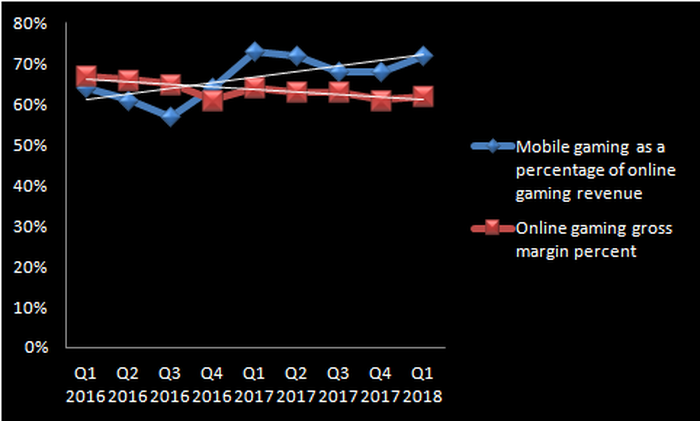 Chart comparing NetEase's mobile gaming growth to its online gaming gross margin.