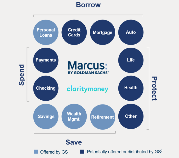 Graphic of Marcus by Goldman Sachs' current and future possible consumer banking business segments.
