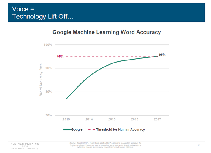 Graph showing Google's speaker accuracy hitting the 95% line equivalent to human level of accuracy.