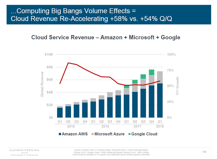 Graph showing rising Amazon, Microsoft, and Google cloud revenues by quarter.