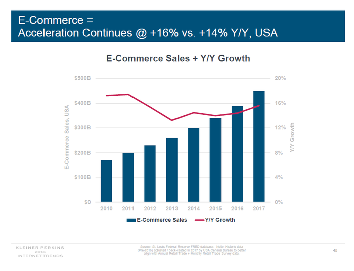 Graph showing rising e-commerce sales in the U.S.