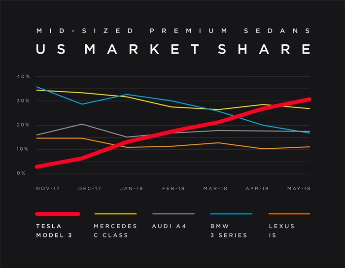 A line chart showing the Model 3's rising market share among mid-sized premium sedans in the U.S.