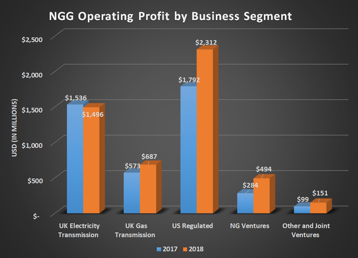 NGG operating profit by business segment for 2017 and 2018. Shows most significant gain coming from its US regulated and NG Ventures businesses.