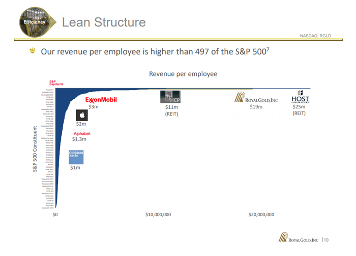 A bar graph showing Revenue per employee for various companies in the S&P 500 index. Royal Gold is near the top of the list.