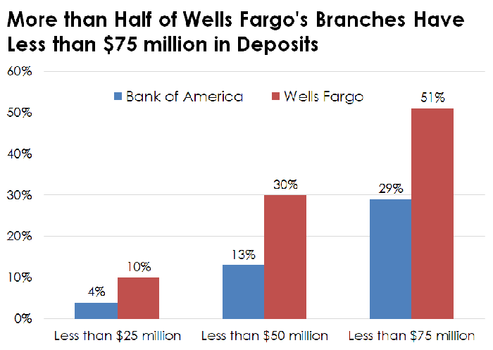 How Wells Fargo Is Following in Bank of America's Footsteps -- The
