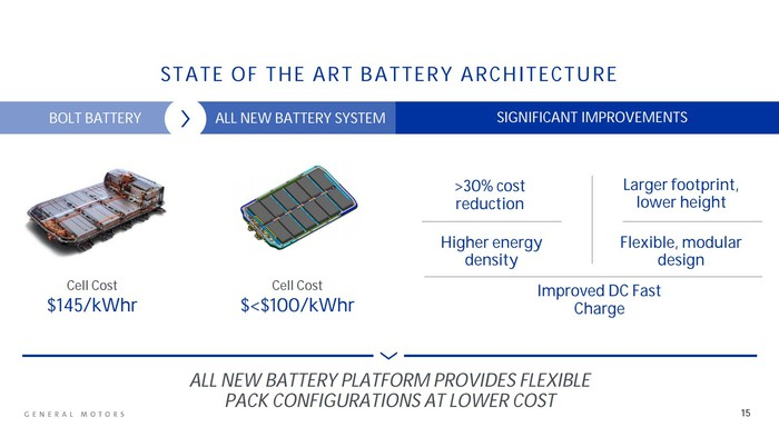 The slide shows GM's current battery pack as used in the Chevy Bolt next to its upcoming new pack. The new pack has a lower profile, gives greater range, and uses less-expensive battery cells.