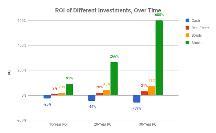 Chart showing ROI of cash, stocks, bonds, and real-estate over 10, 20, and 30-year timeframes