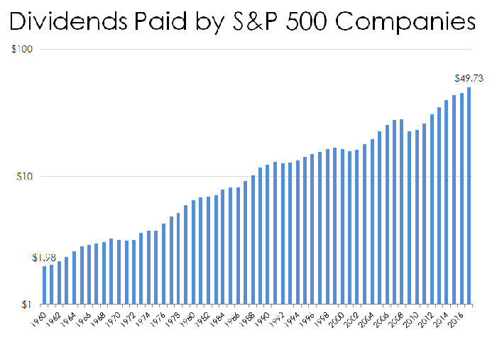 chart of S&P 500 dividends by year