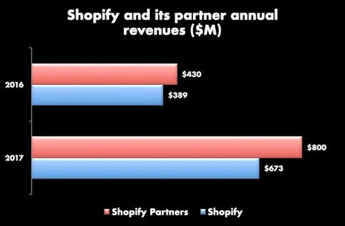 Bar char showing that Shopify's partners made more than Shopify in 2016 ($430 million vs. $389 million) and 2017 ($800 million versus $673 million).