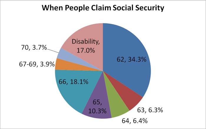 Pie chart showing claiming age for Social Security.