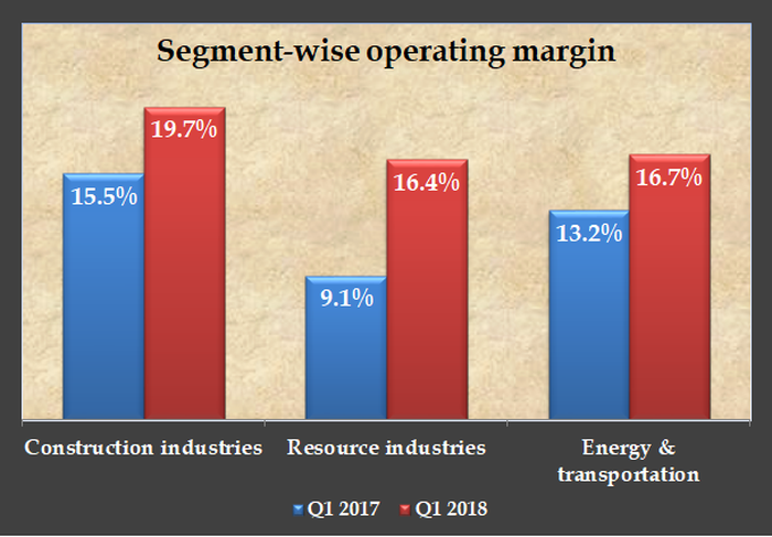 A bar chart showing Caterpillar's segment-wise growth in operating margins in the first quarter.