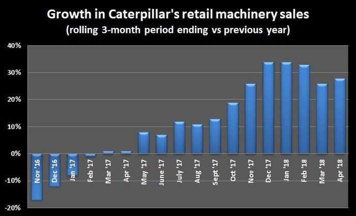A chart showing the growth in Caterpillar's retail machinery sales between November 2016 and April 2018.