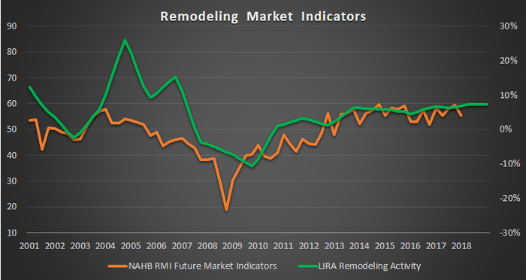 Remodeling market indicators.