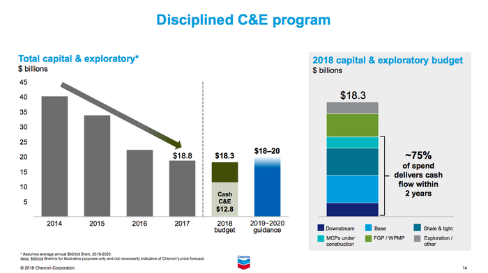 A bar chart showing the decrease in Chevron's capital spending and the projected low level from here.