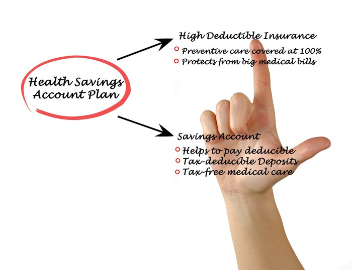 A hand pointing to the written benefits of a health savings account plan.