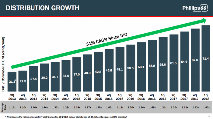 A bar chart showing 31% annualized growth in Phillips 66 Partners' distribution since its IPO