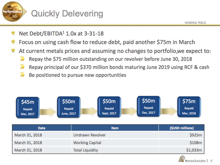 A timeline showing Royal Gold's debt repayments and a table showing it has roughly $1 billion in liquidity to fund new streaming deals