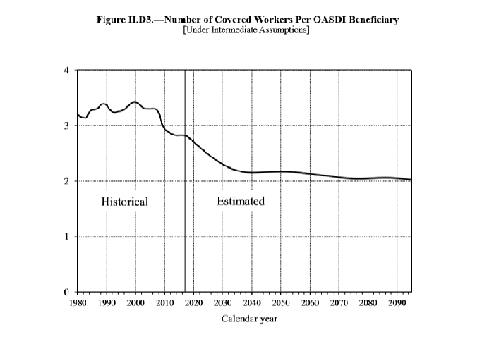 Chart of number of workers per Social Security beneficiary.