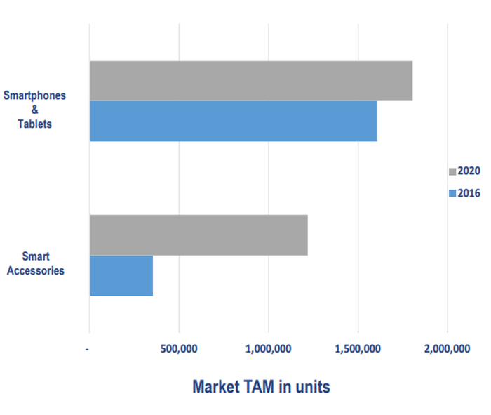 Slide showing Cirrus Logic's total addressable market. Smart accessories are growing.