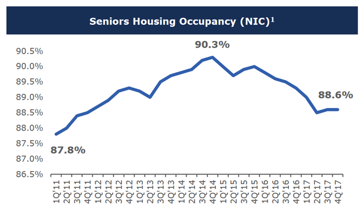 Chart of senior housing occupancy from 2011 through 2017.