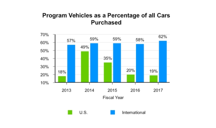 Chart showing Hertz program vehicles as a percentage of total purchased cars in 2017
