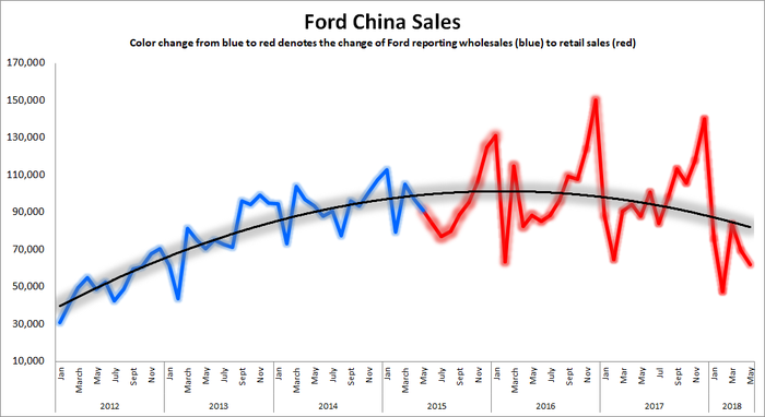 Line graph showing trend line of Ford China monthly sales plateauing in early 2016 followed by a downturn.