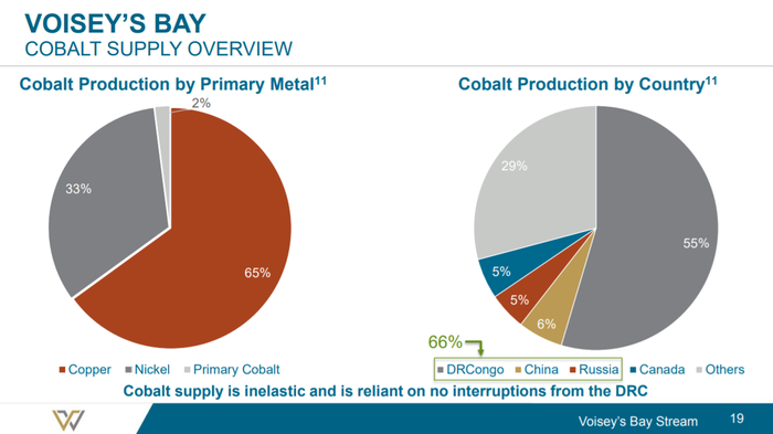 two pie graphs showing where cobalt comes from and its relation to copper and nickel.