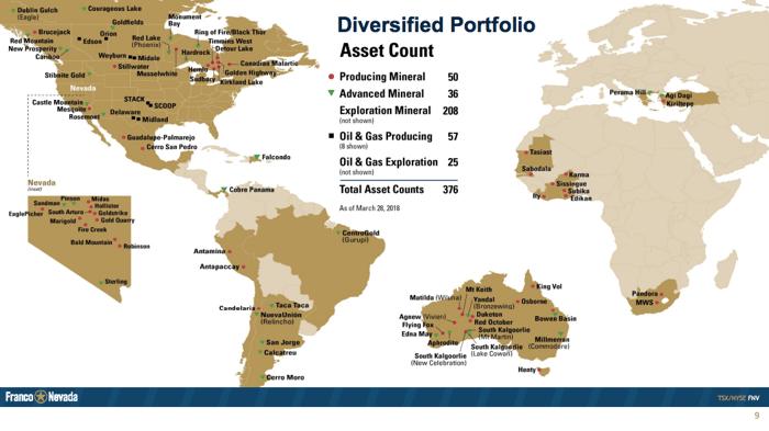 A world map showing Franco-Nevada's extensive mine portfolio