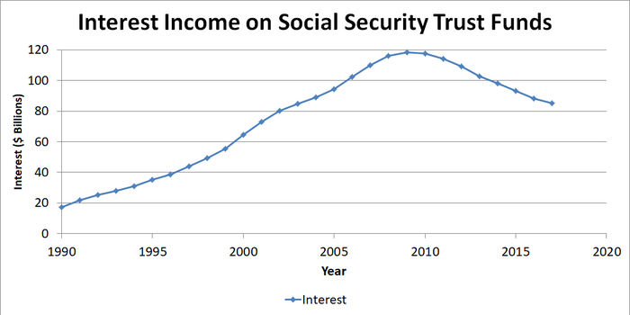 Graph showing interest income on Social Security trust funds over time.