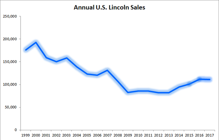 Line graph showing Lincoln sales declining during 2017, after three years of gains.